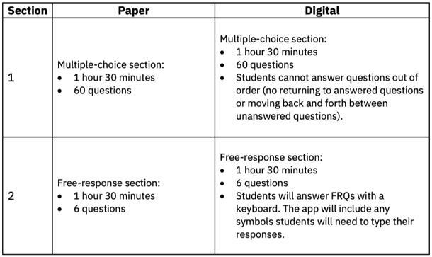 AP Biology Paper vs Digital