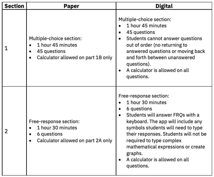 AP Calculus Paper vs Digital