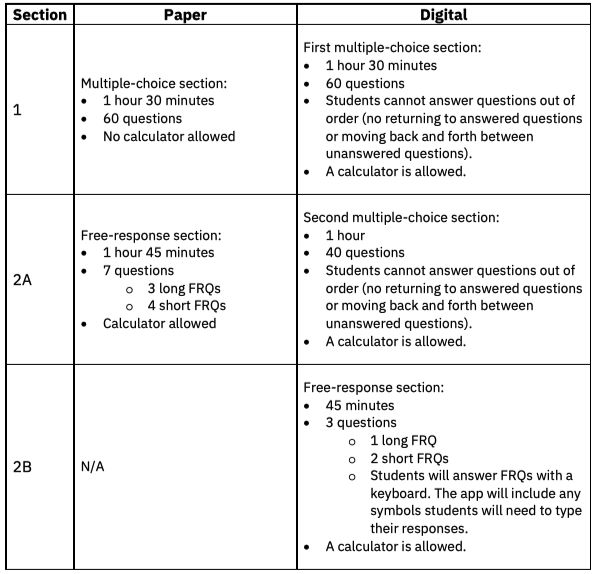 AP Chemistry Paper vs Digital