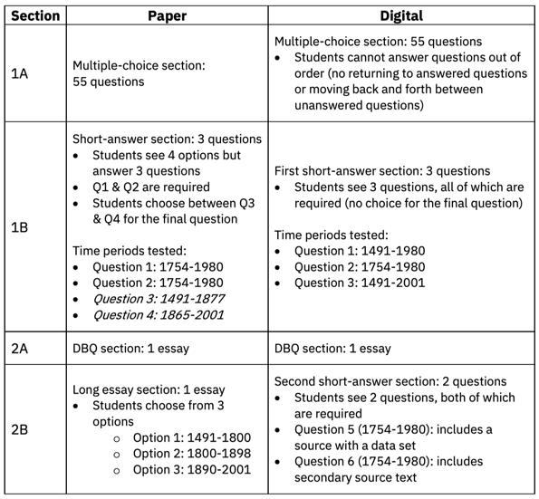 AP US History Paper vs Digital
