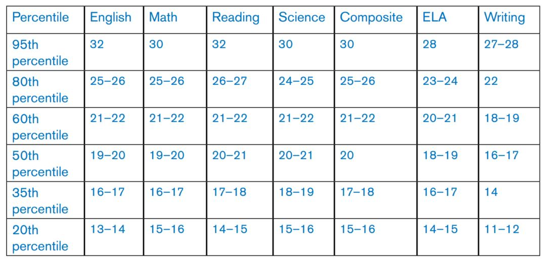 Differences in ACT Scores at the Same Percentile