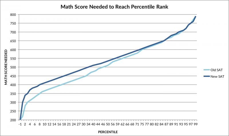 Math Percentiles Chart New SAT
