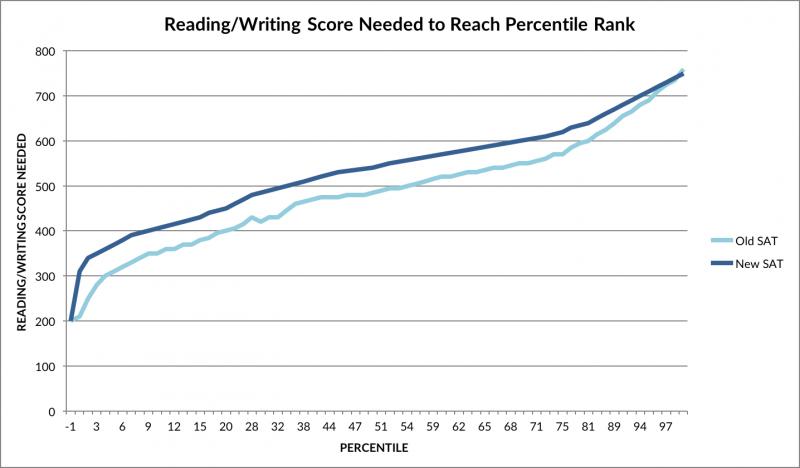 Reading Writing Percentiles Chart New SAT