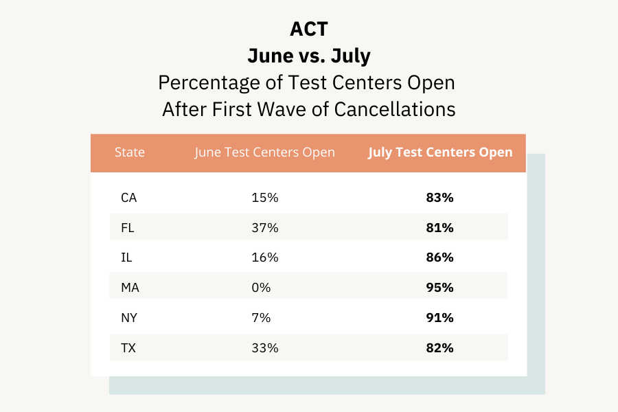 July vs June ACT Numbers