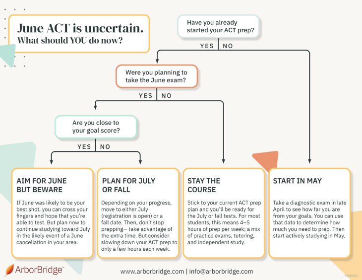 June ACT Cancellation Flow Chart