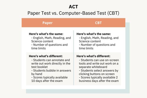 Paper vs Computer ACT-1
