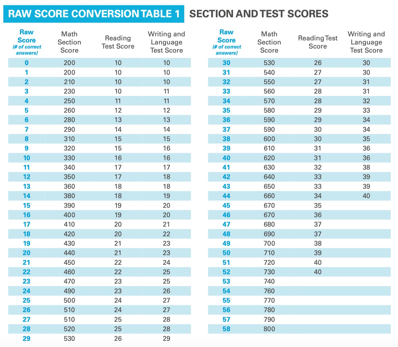 SAT Score Conversion Chart