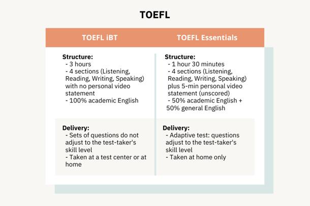 TOEFL iBT vs TOEFL Essentials-1